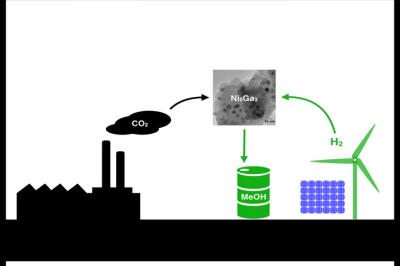 New methanol catalyst is nickelrific