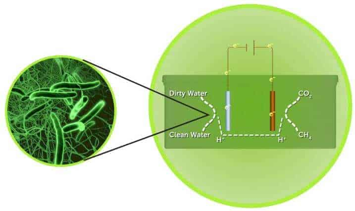 Extracting energy from wastewater