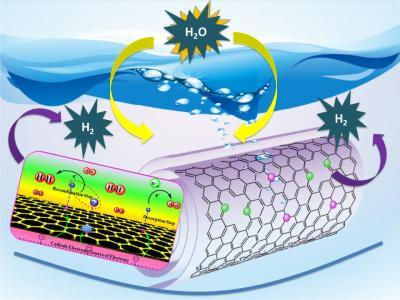 Technology produces clean-burning hydrogen fuel