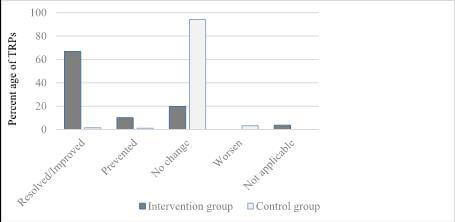 Pharmacists intervention improves management of diseases among Syrian refugees in Jordan