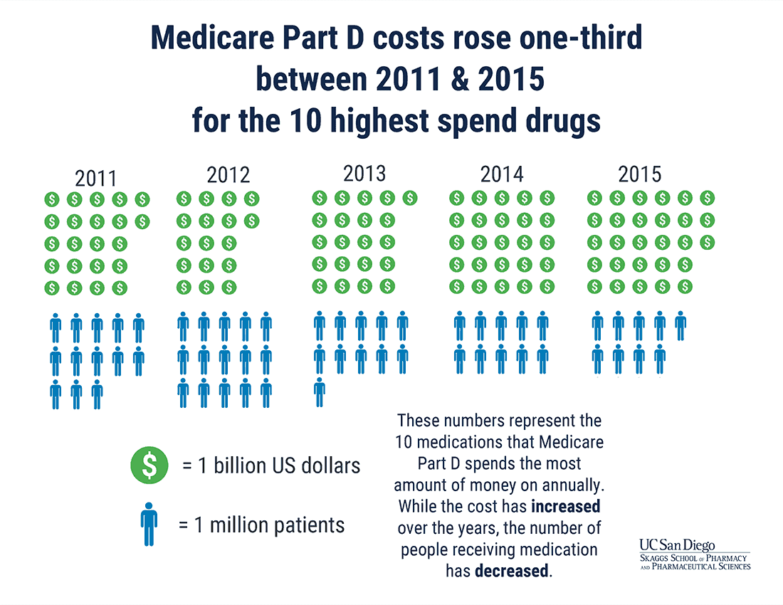 The Rising Price of Medicare Part D's 10 Most Costly Medications