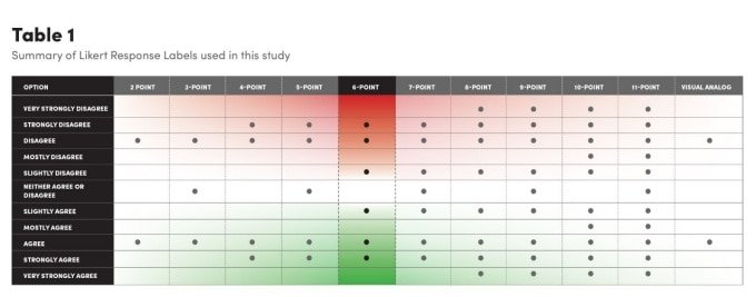 Strongly agree: Number of response options matters when using a Likert Scale