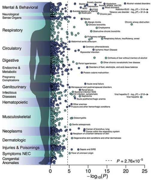 Massive Study Links Nearly 600 Genomic Regions to Self-Regulating Behaviors