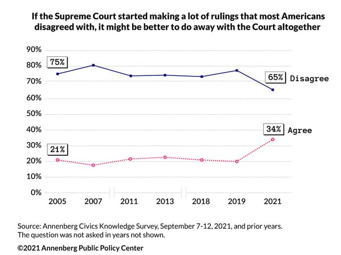 1 in 3 Americans might consider abolishing or limiting Supreme Court, Annenberg survey finds