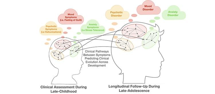An algorithm to predict psychotic illnesses